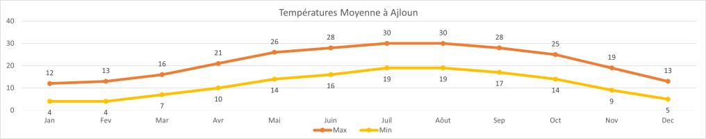 TEMPERATURE MOYENNE ANNUELLE Ajloun