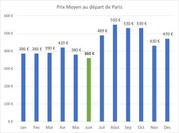 Prix moyen d'un billet d'avion par mois de départ (PAR/AMM)